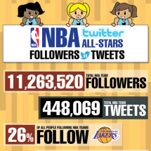 NBA Twitter All-Stars Infographic