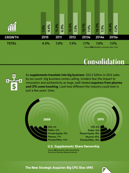 NBJ Supplement Business Report  Infographic