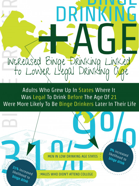 Increased Binge Drinking Linked to Lower Legal Drinking Age, Study Finds Infographic