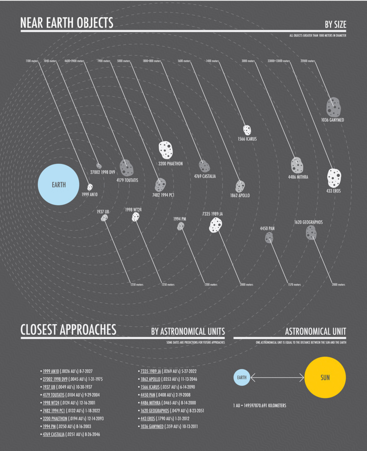 Near Earth Objects  Infographic