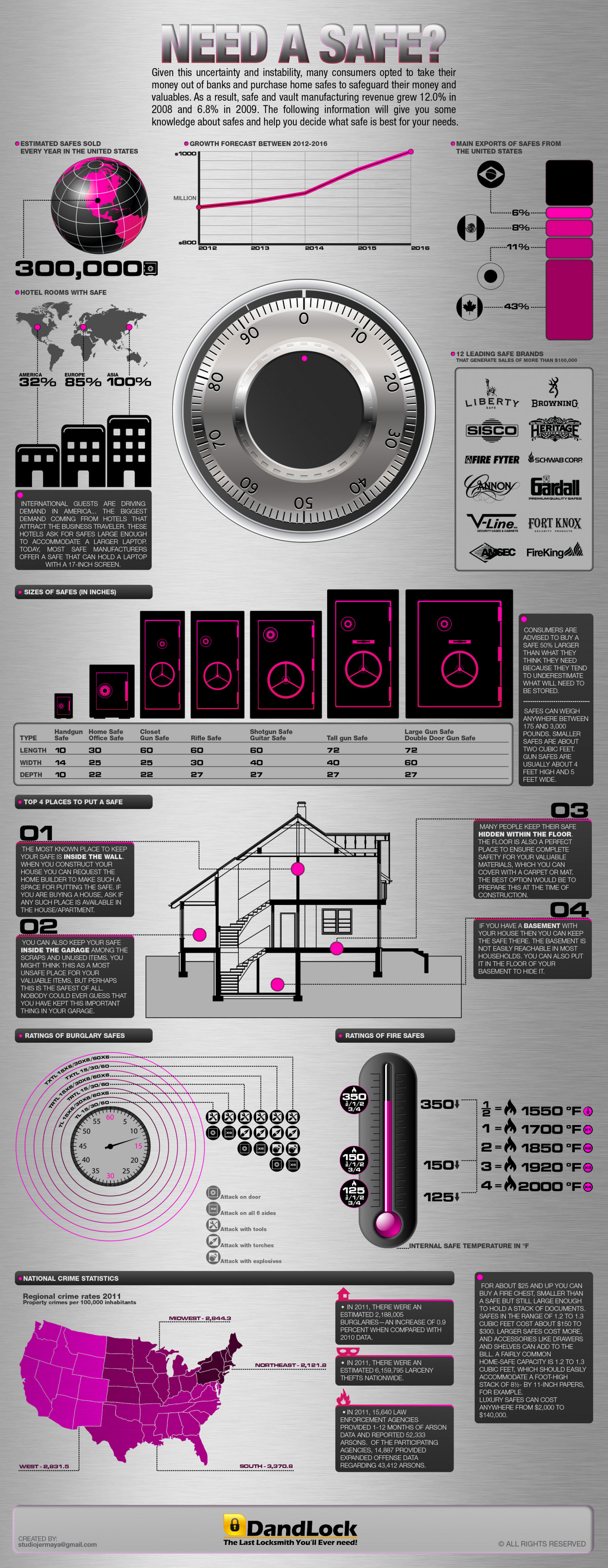 NEED A SAFE? INFOGRAPHIC Infographic