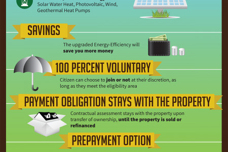 Need an Energy Efficient Home? Get funded by HERO Infographic
