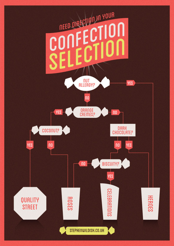 Need direction in your confection selection? Infographic