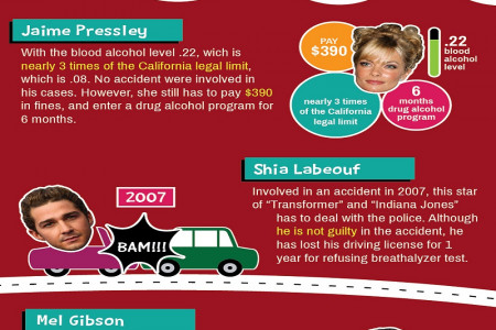 Need DUI Lawyer? Infographic