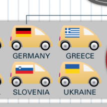 Need for speed: Top speed limits around Europe  Infographic