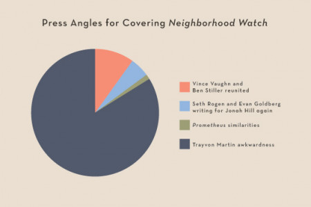 Neighborhood Watch Press Angles Infographic
