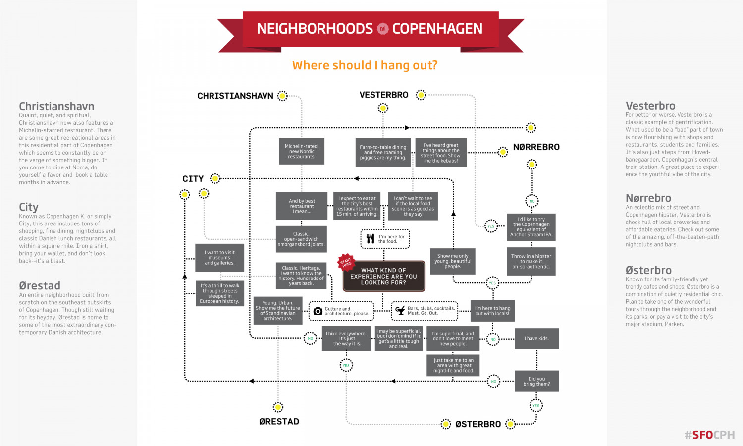 Neighborhoods of Copenhagen Infographic