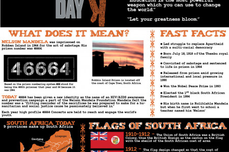Nelson Mandela - Facts about his life in honor of International Nelson Mandela Day July 18 Infographic