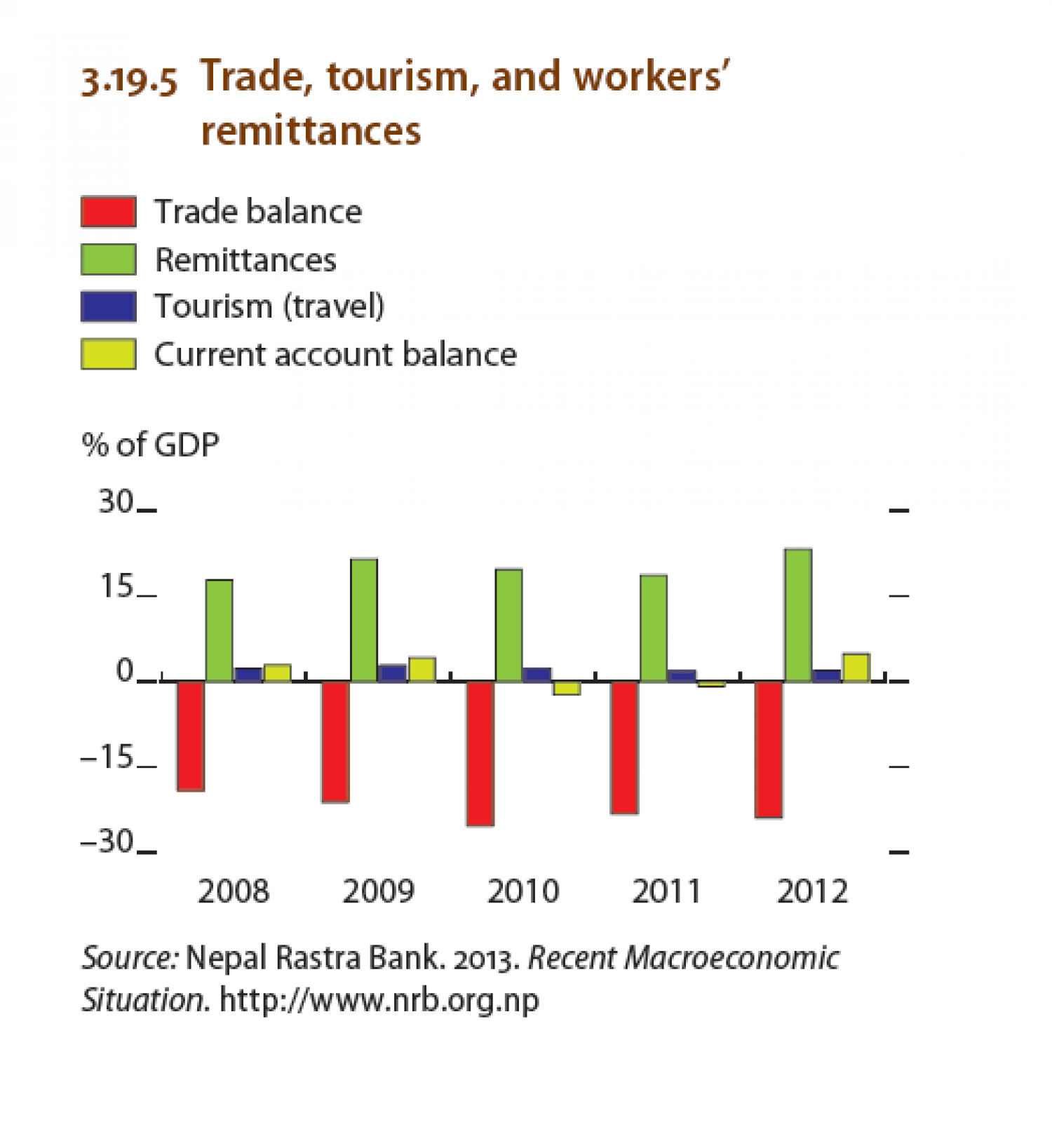 Nepal - Trade ,tourism, and workers remittances Infographic