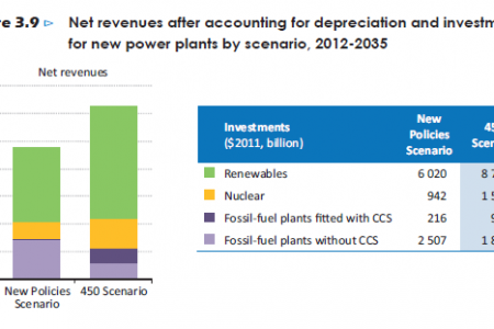Net revenues after accounting for depreciation and investments for new power plants by scenario Infographic
