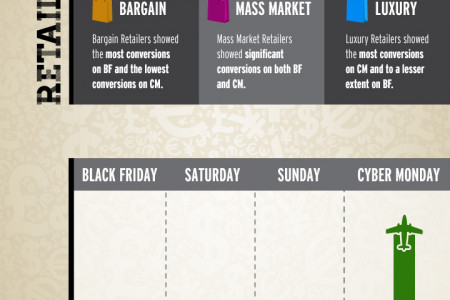 Netmining Black Friday Cyber Monday Infographic Infographic