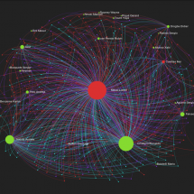 Network Graph of Ballon d'Or Votes 2012 Infographic