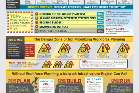Network Infrastructure Initiatives Infographic