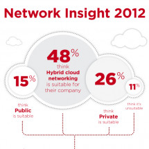 Network Insight 2012 - April Infographic