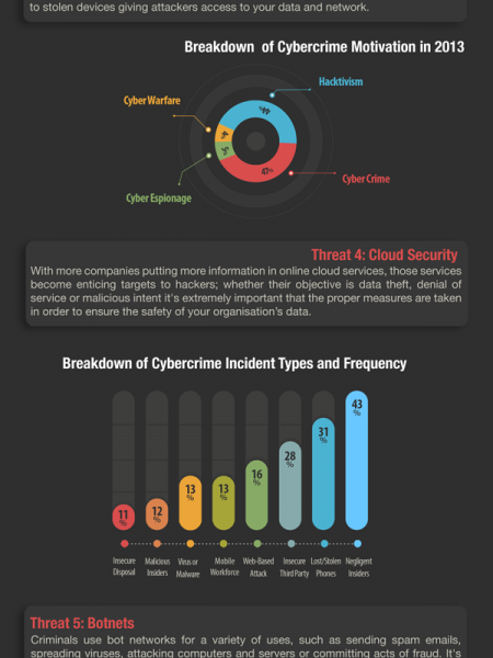 Network Security: Top 5 Security Threats on Your Network Infographic