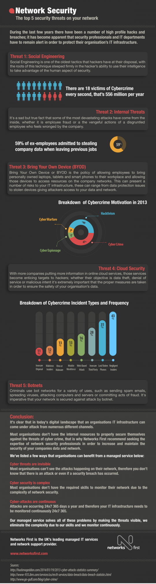 Network Security: Top 5 Security Threats on Your Network