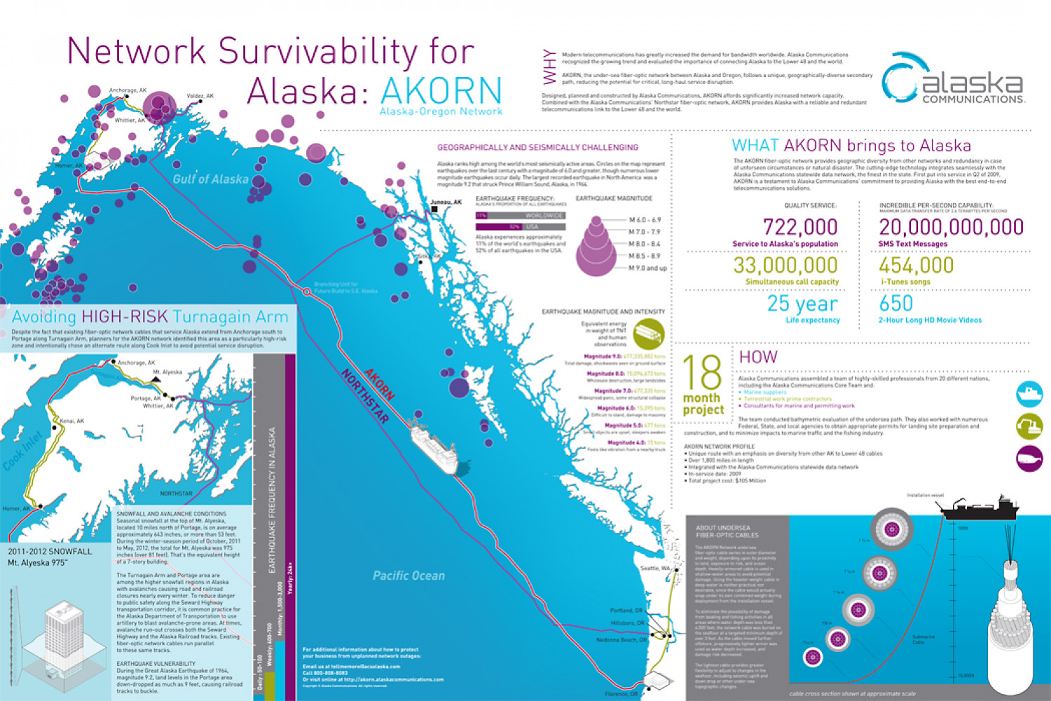 Network Survivability for Alaska Infographic