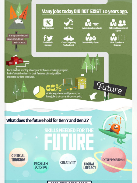 New Age Jobs  Infographic
