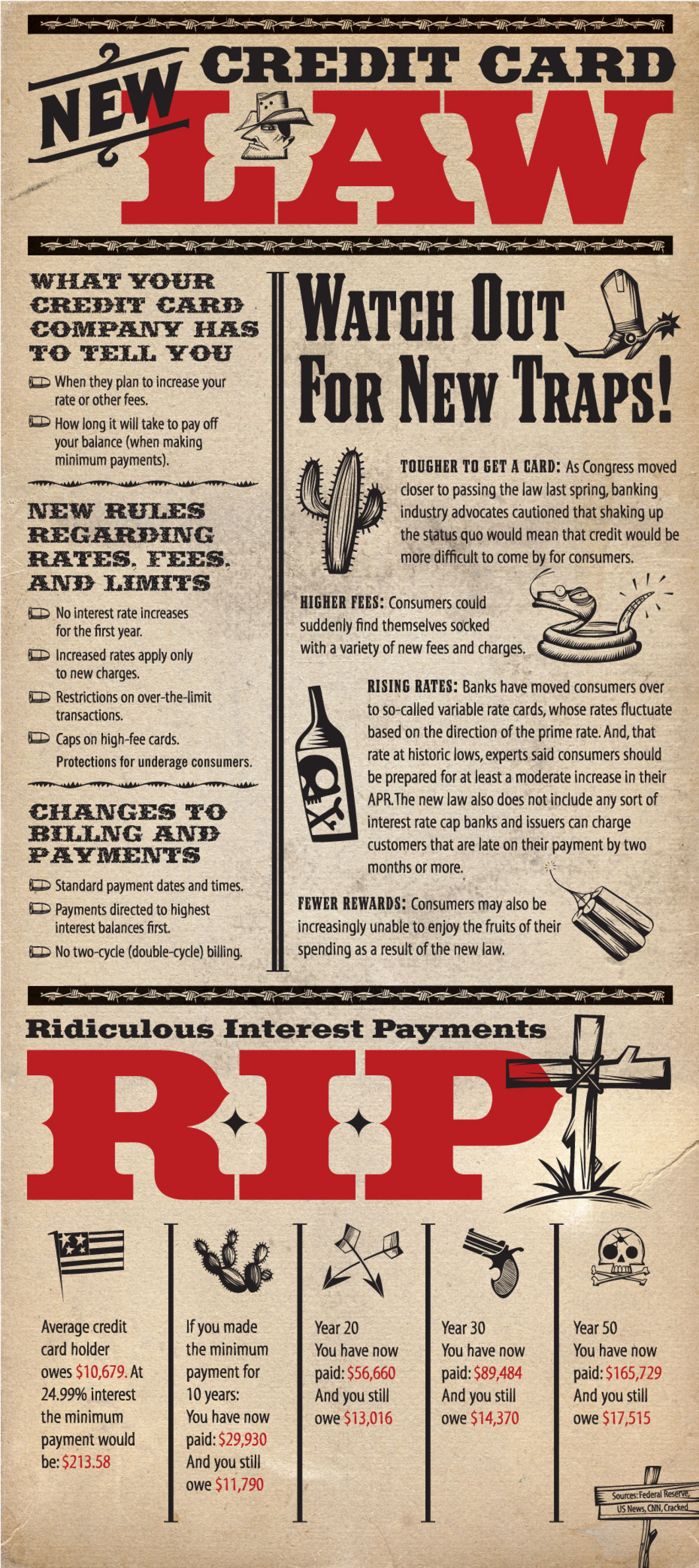 New Credit Card Law Infographic