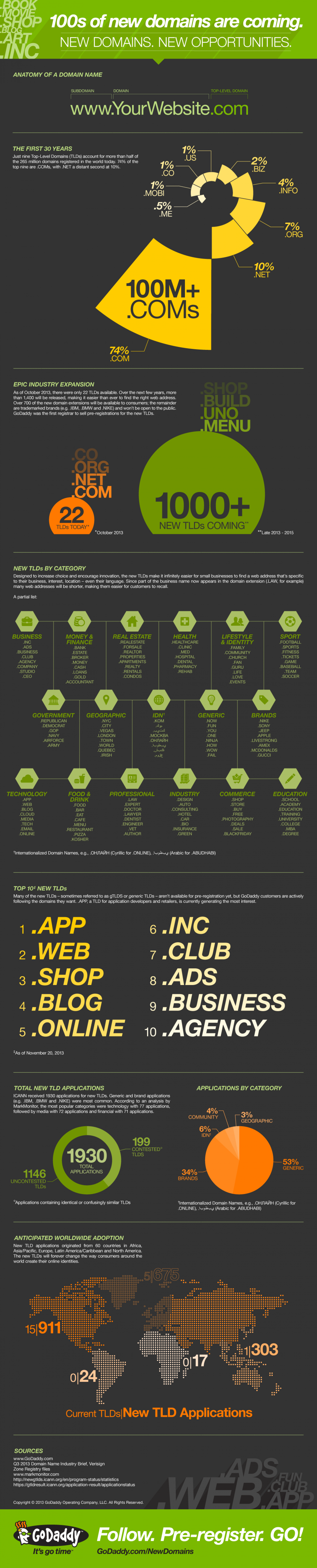 New Domains. New Opportunities. Infographic