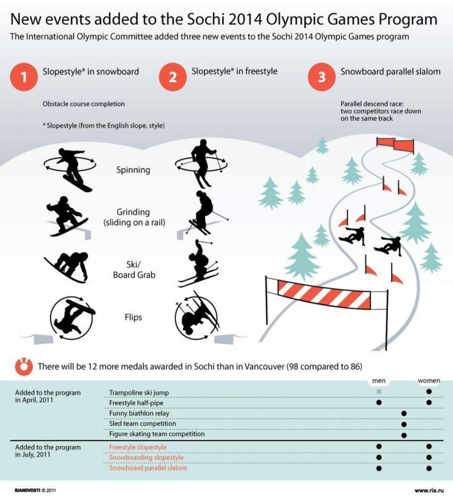New Events Added to the Sochi 2014 Olympic Games Program Infographic