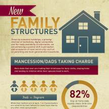 New Family Structures Infographic
