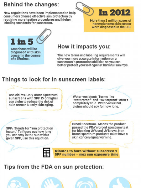New FDA Regulations for Sunscreen Labels Infographic
