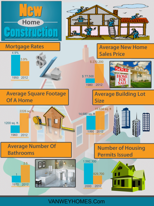 New Home Construction Facts