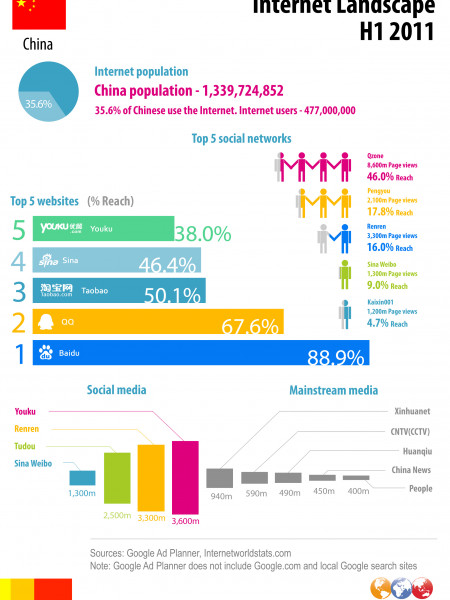 New infographic of China's internet landscape Infographic
