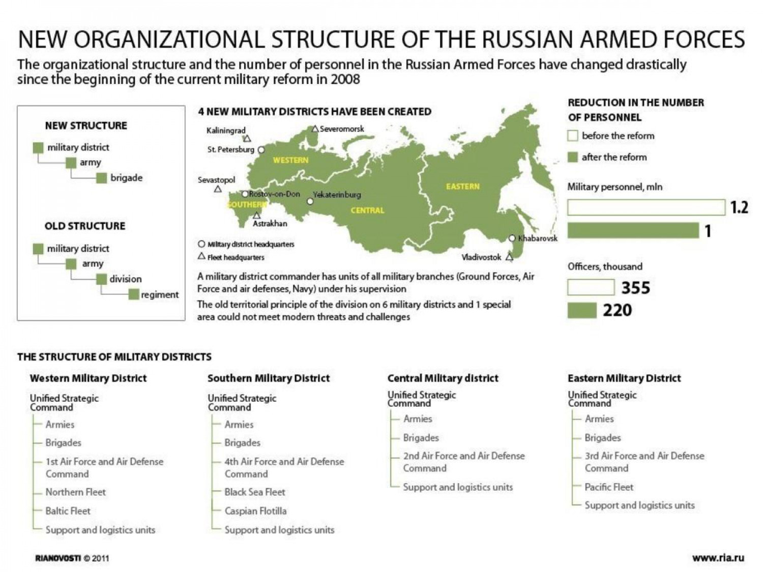 New Organizational Structure of the Russian Armed Forces Infographic
