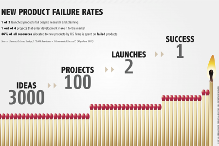 New Product Failure Rates Infographic