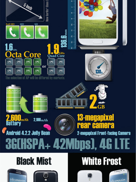 New Samsung Galaxy S4 Infographic