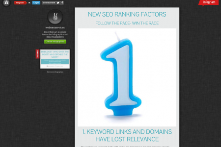 New SEO Ranking Factors Infographic