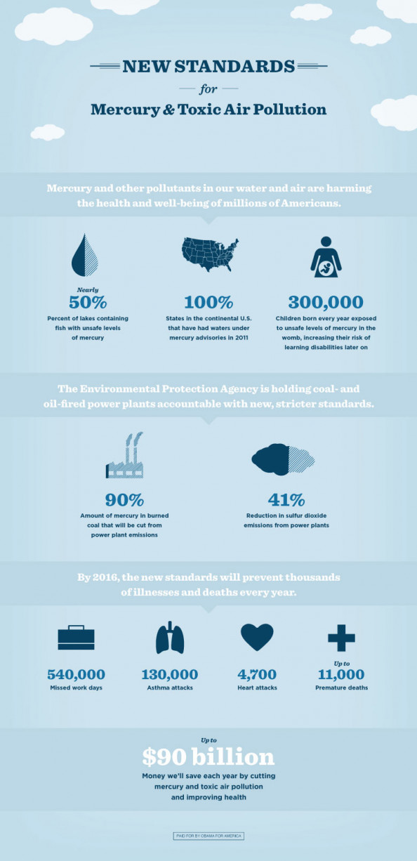 New Standards for Mercury and Toxic Air Pollution Infographic