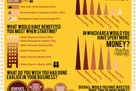 New Survey Reveals What Business Owners Wish They'd Done Differently Infographic