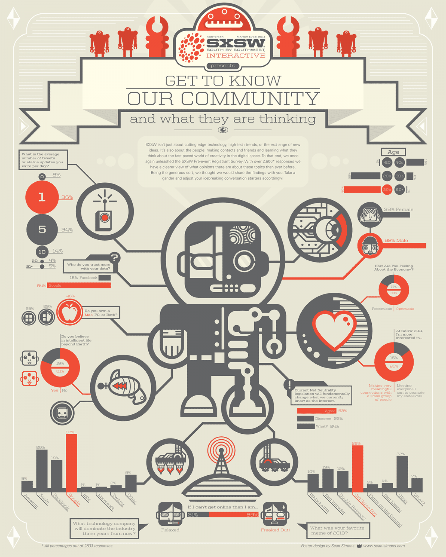 New SXSW Industry Survey Series Infographic