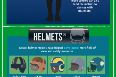 New Technology and the NFL Infographic