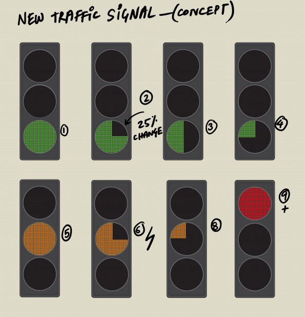 new traffic signal ( concept Infographic