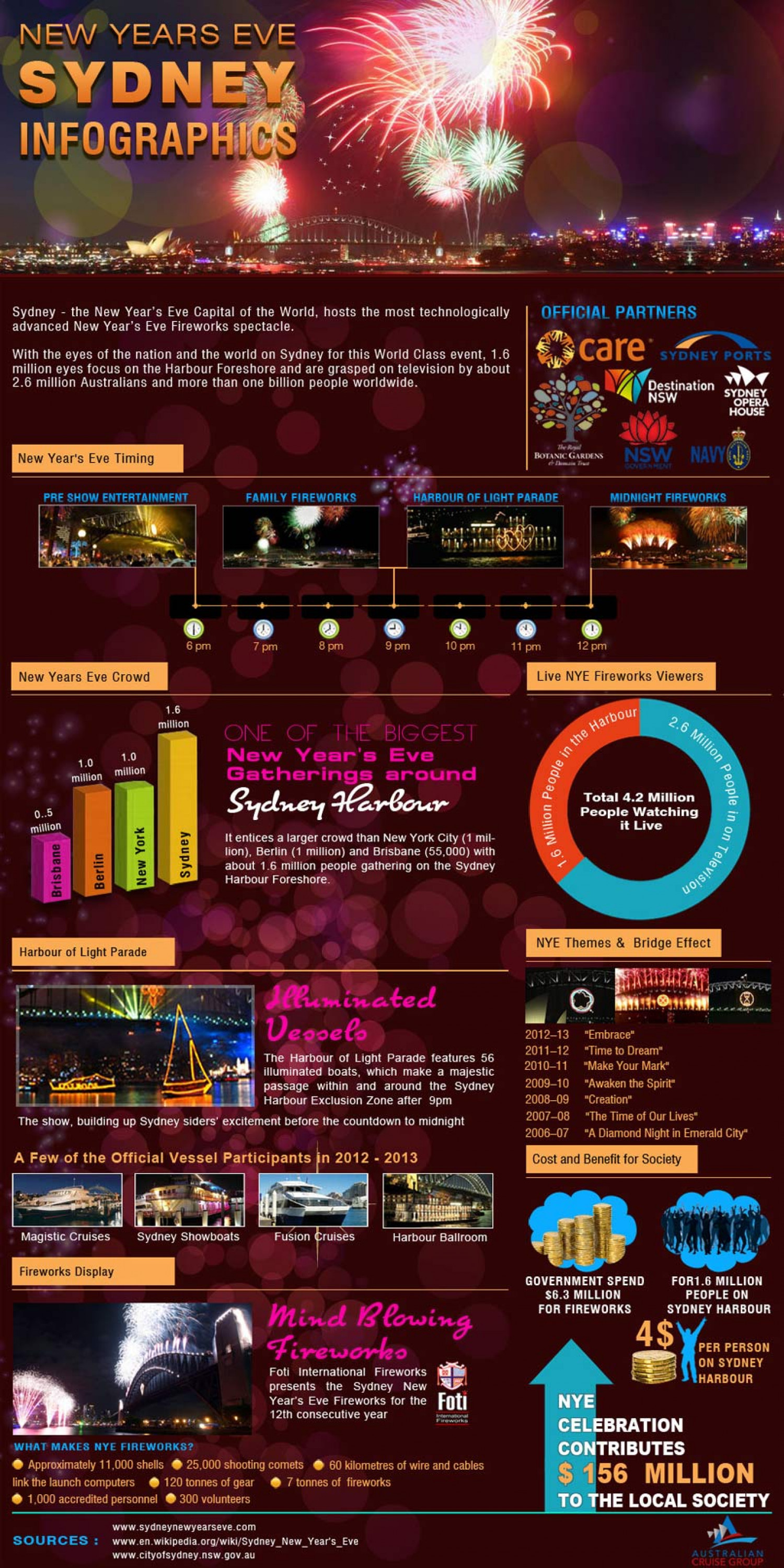 New Years Eve Sydney Infographic