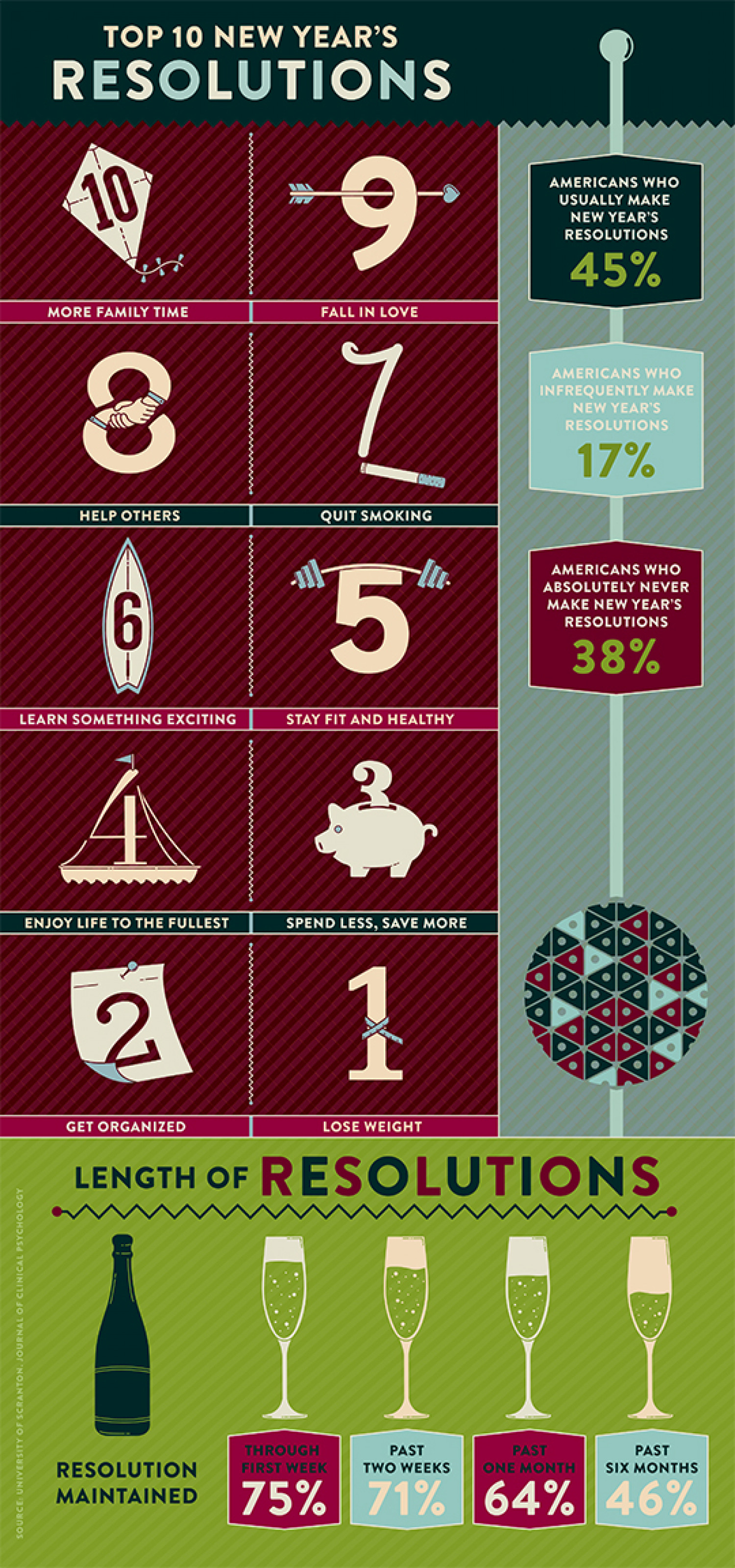 Top 10 New Year's Resolutions Infographic
