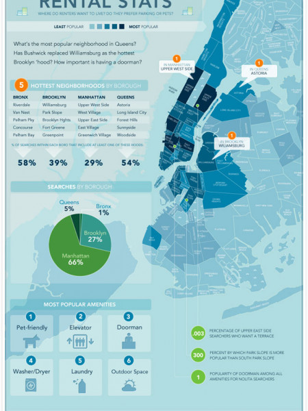 New York City Rental Stats Infographic
