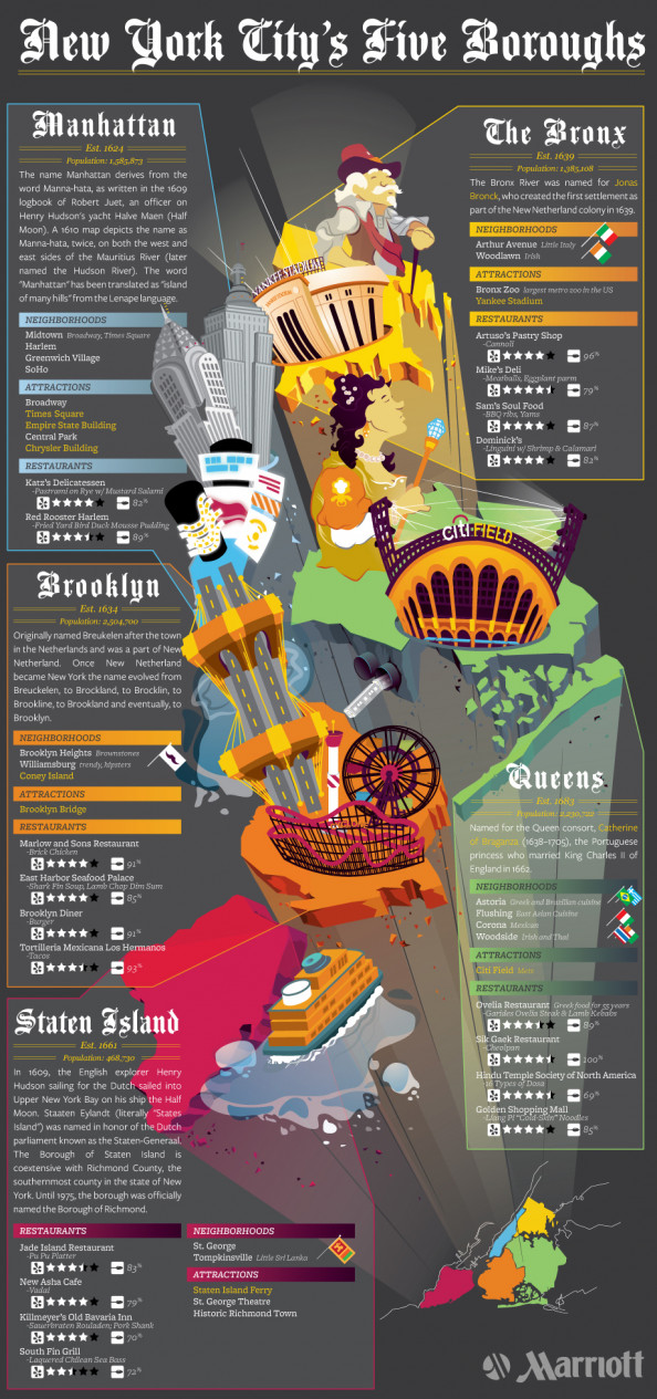 New York City&#039;s Five Boroughs Infographic