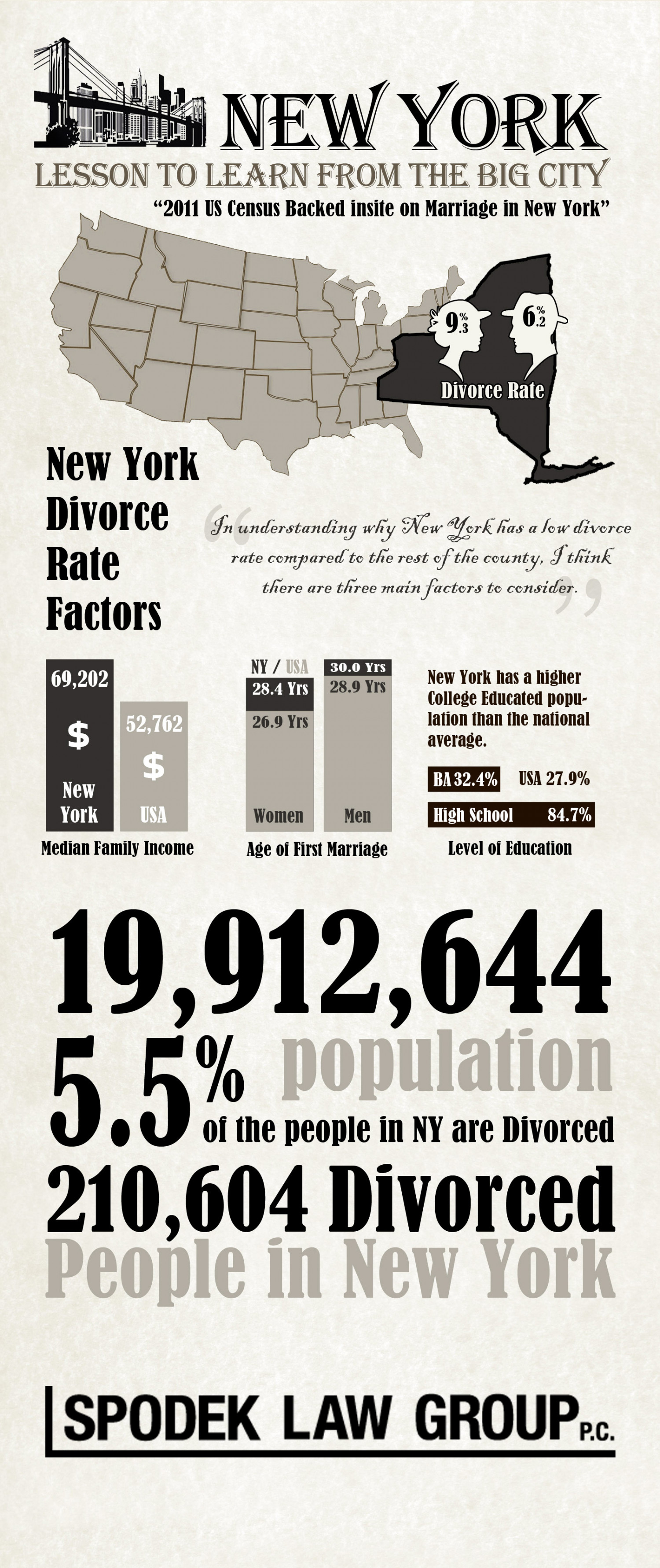 New York Divorce Lawyer Infographic Infographic