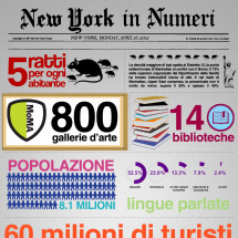 New York in Numeri Infographic
