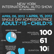 New York International Auto Show by the Numbers Infographic