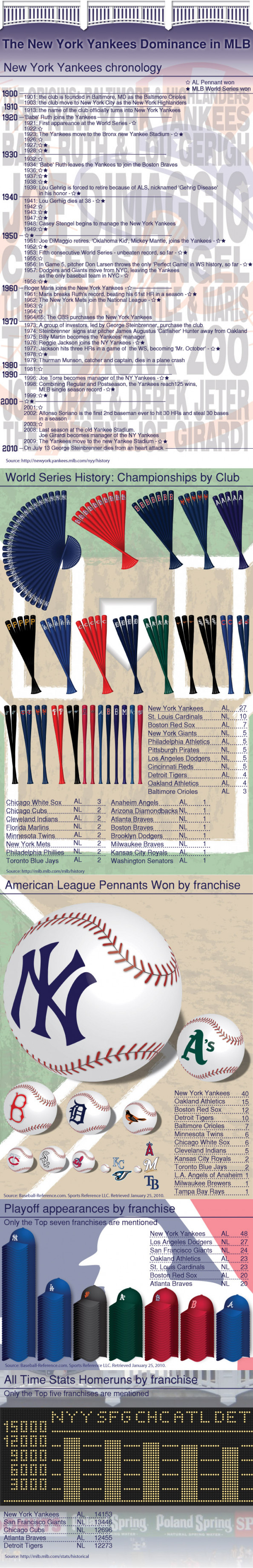 New York Yankees Dominance in Baseball Infographic