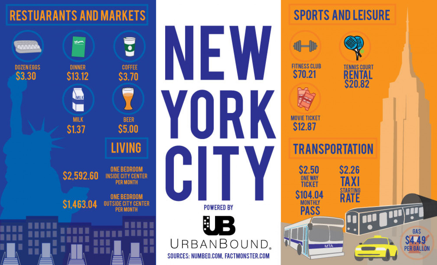 Cost of living in New York Infographic