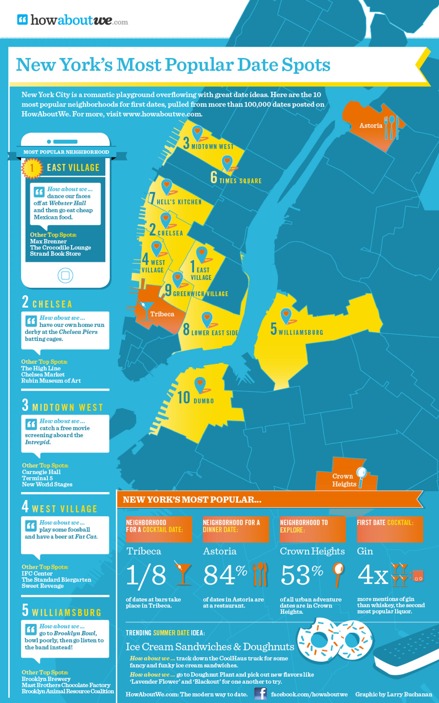 New York's Most Popular Date Spots Infographic