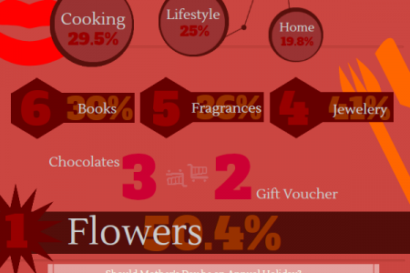 New Zealand's Top 10 Mother's Day Gifts for 2012 Infographic