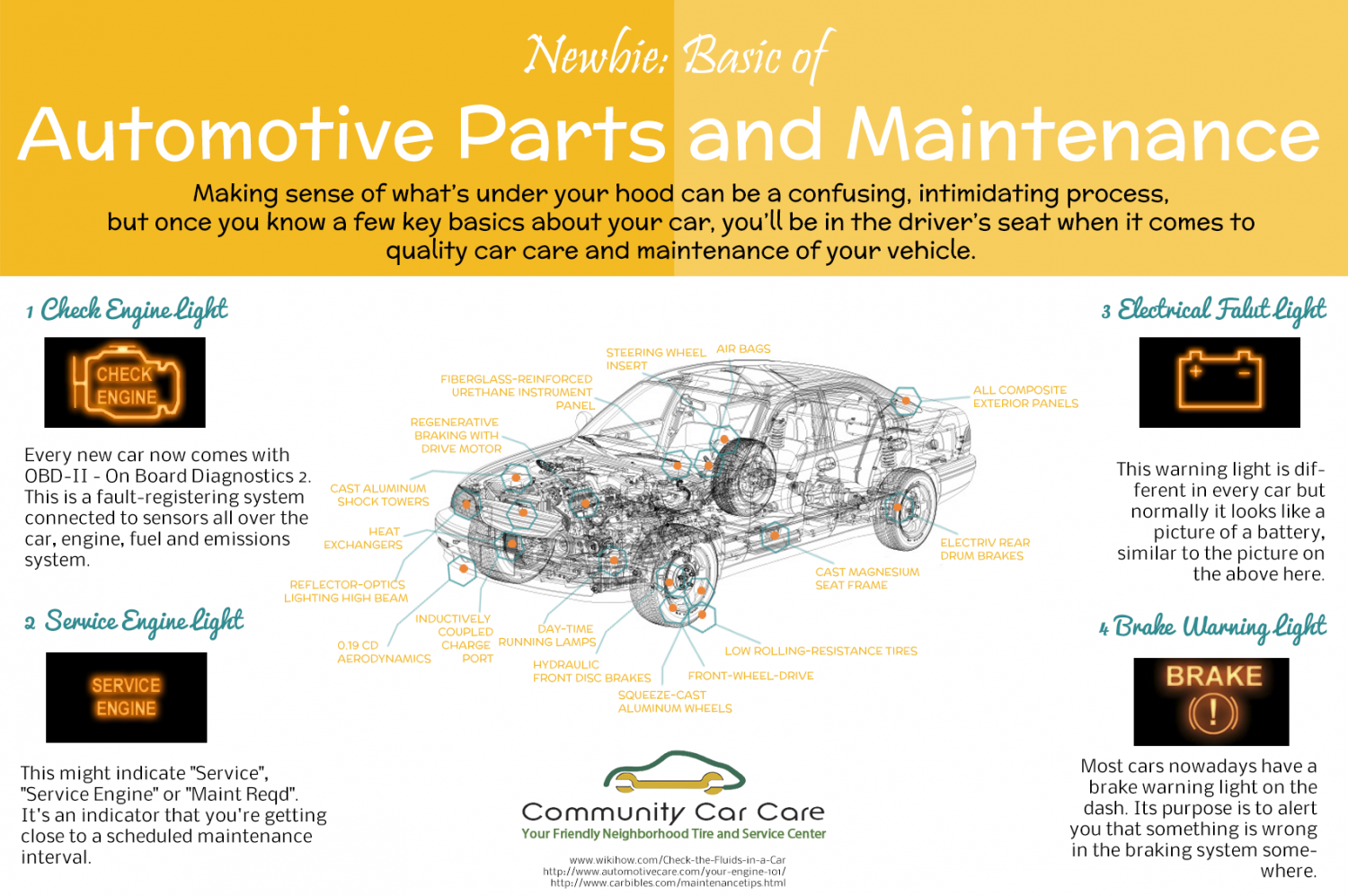 Newbie: Basic of Automotive Parts and Maintenance Infographic